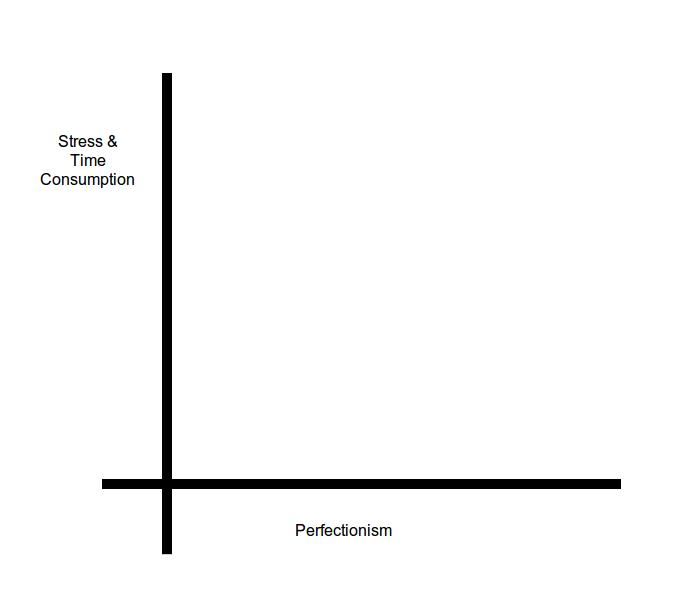 PerfectionistGraph